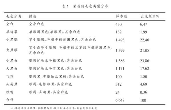 《荣昌猪保种、选育利用研究简介》——《畜禽业》2004年10期